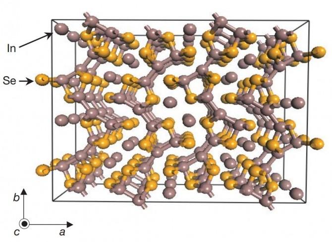 파이얼스 왜곡을 이용해 개발한 새로운 열전소재(인듐셀레나이드)의 결정 구조. a 방향으로 연결돼 있지 않은 2차원 격자로, 전자를 제한하면 격자가 뒤틀리며 열전도도가 낮아진다. 파이얼스 왜곡은 이 같은 저차원 구조에서 잘 일어난다. - Nature, 이종수 외 제공